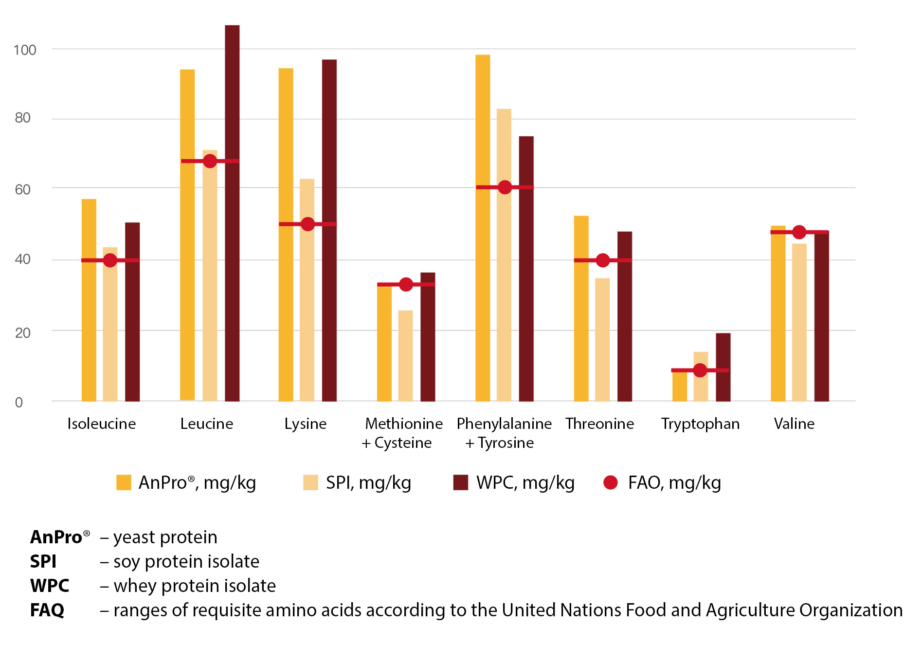 nutrition digestibility AnPro